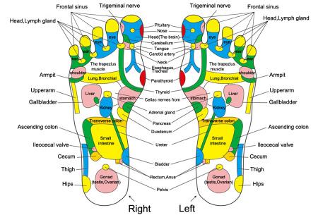 Reflexologie voetmassagemat | Voor een betere balans van lichaam en geest